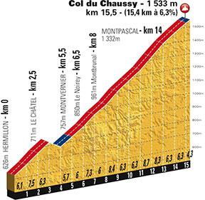 L'étape du Tour 2015
